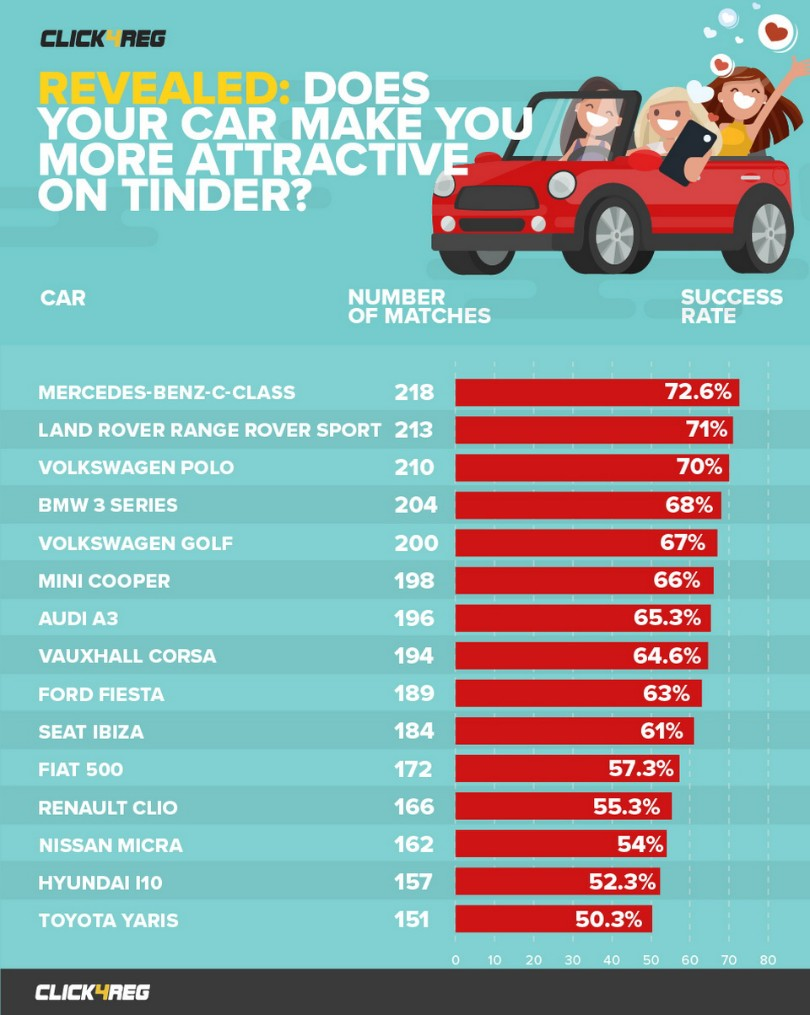 survey-cars-for-tinder-date-1