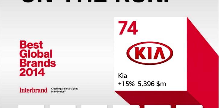 Kia: διαπρέπει στα Best Global Brands 2014