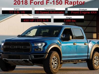 Τελικιάζει ένα Ford F150 Raptor